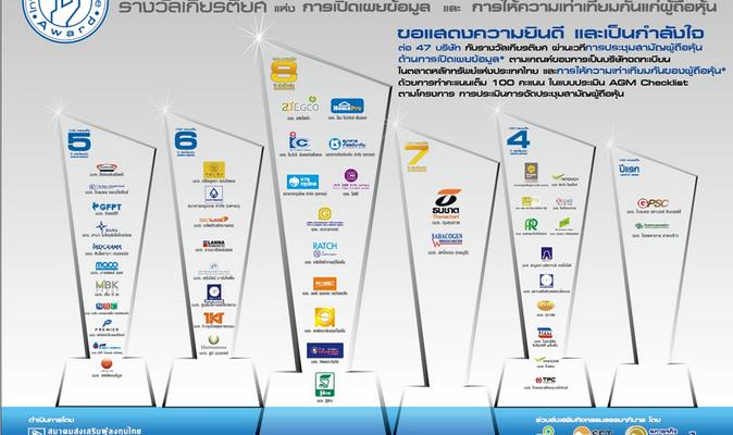 Investors' Choice Award ครั้งที่ 3